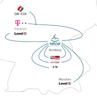 Schematischer Darstellung der Internetanbindung von netcup